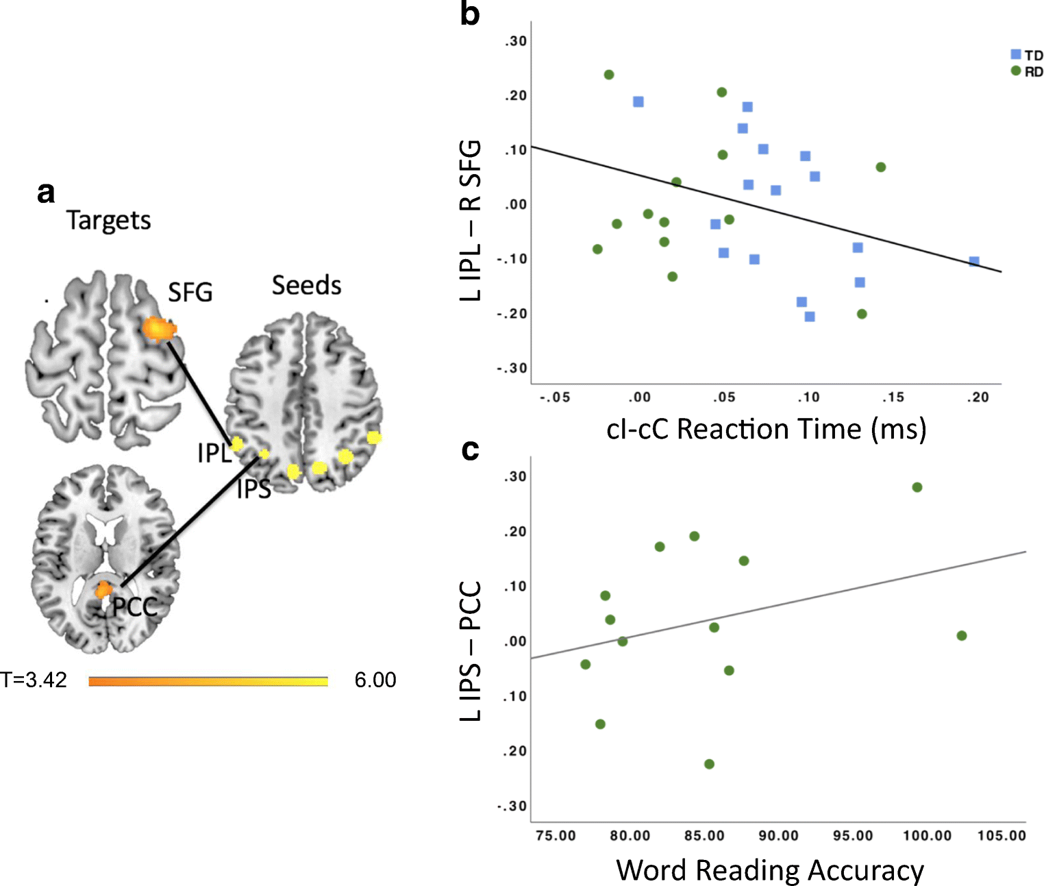 Neural correlates of cognitive control deficits in children with