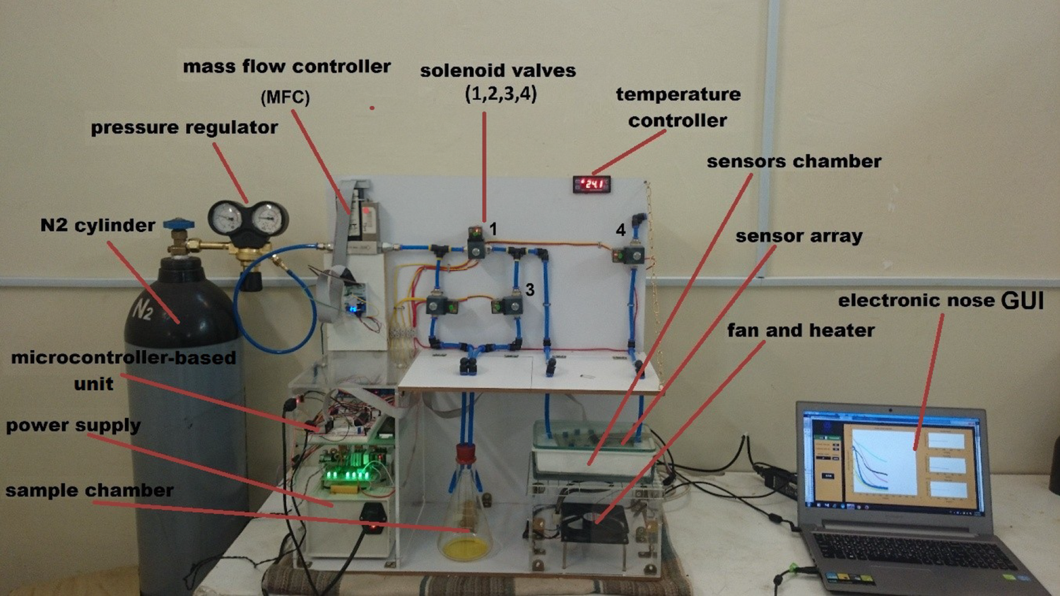Design, development and evaluation of a single-task electronic nose on