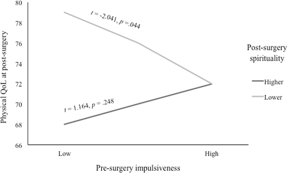 Quality of Life One Year After Bariatric Surgery: the