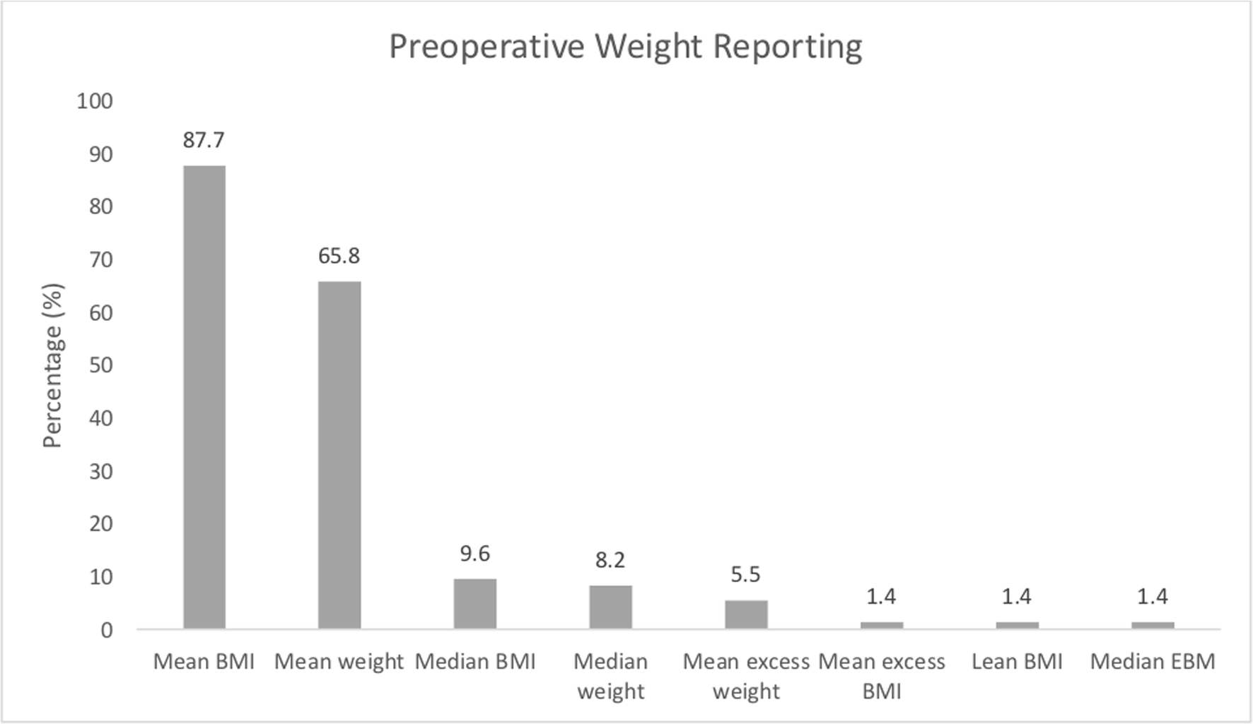 Ongoing Inconsistencies In Weight Loss Reporting Following Bariatric