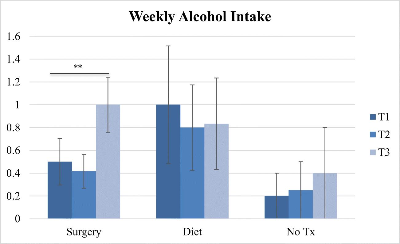 A Longitudinal Preliminary Study of Addiction-Like Responses