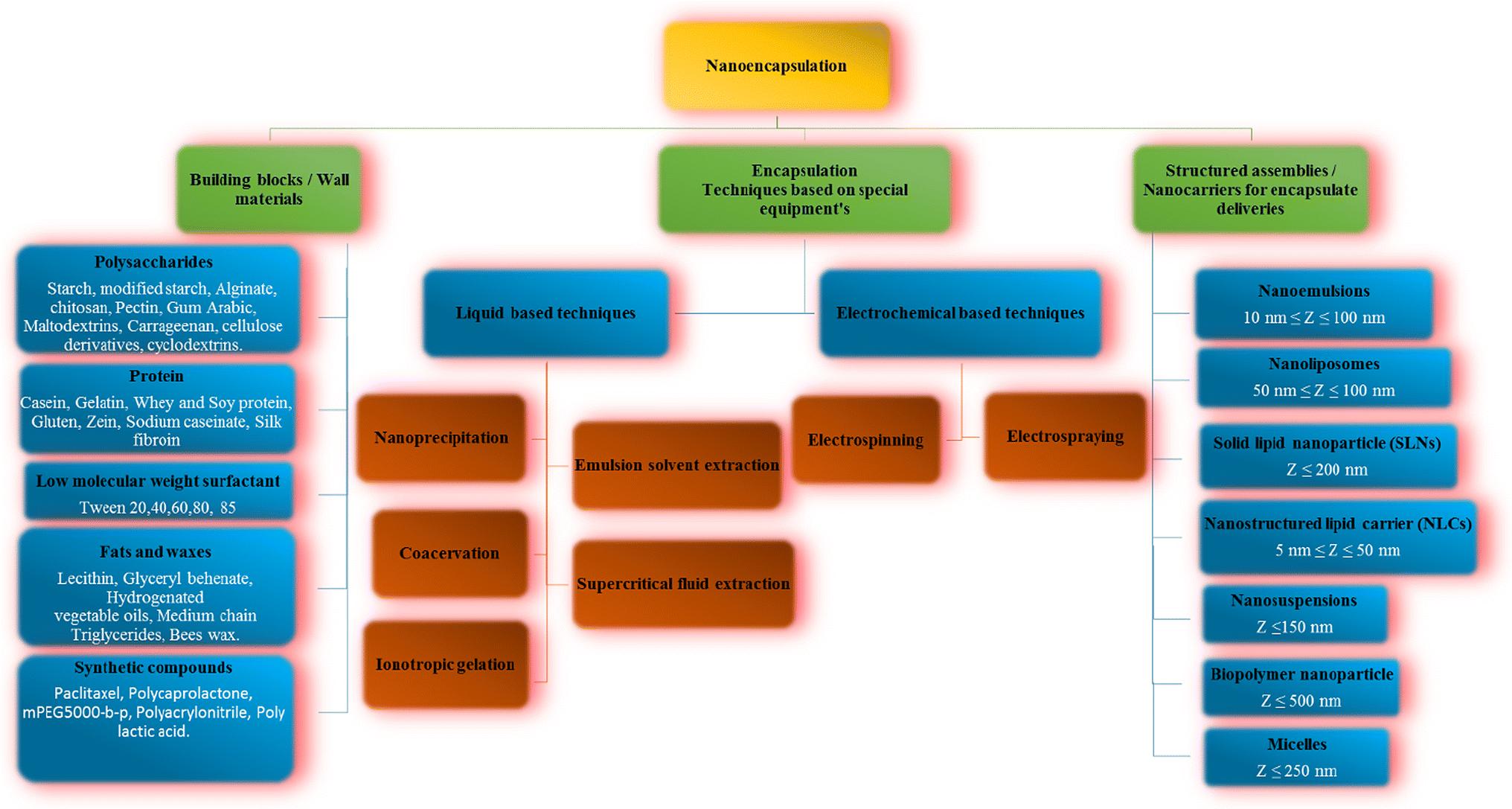 Nanoencapsulation Strategies For Lipid Soluble Vitamins Springerlink Tween 20 Polysorbate 1kg Open Image In New Window