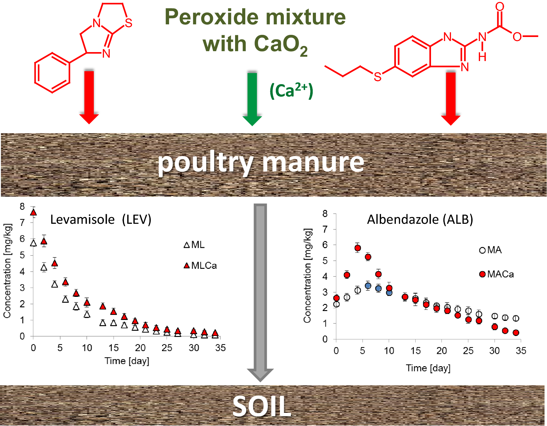 Peroxide impact on the fate of veterinary drugs in fertilizers
