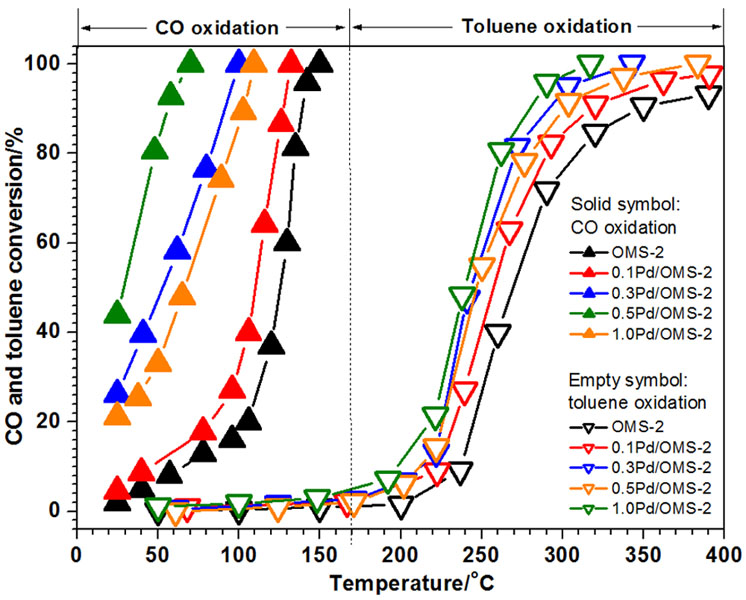 Catalytic O Xidation Of Carbon Mono Xide Toluene And Ethyl Acetate