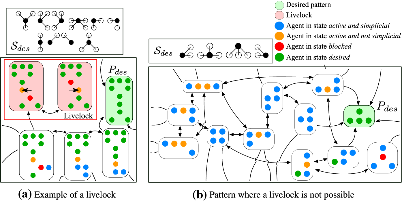 Provable self-organizing pattern formation by a swarm of robots with