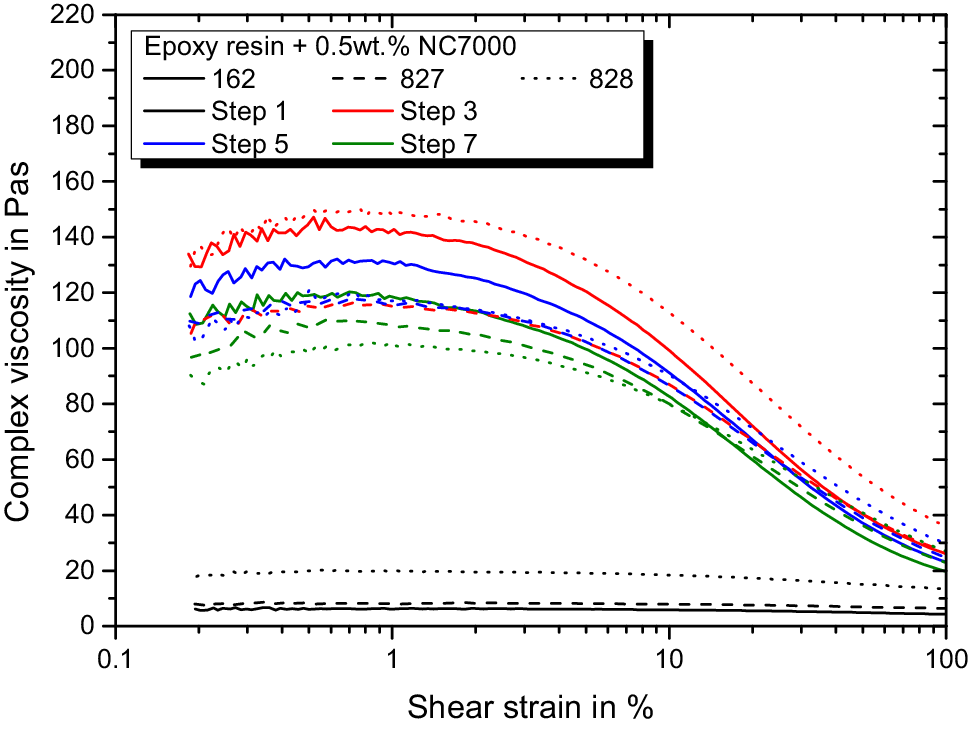 In-line monitoring of carbon nanoparticle epoxy dispersion