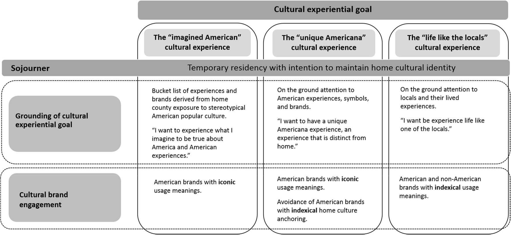 263a0ec2ff0ab Cultural experiential goal pursuit, cultural brand engagement, and ...
