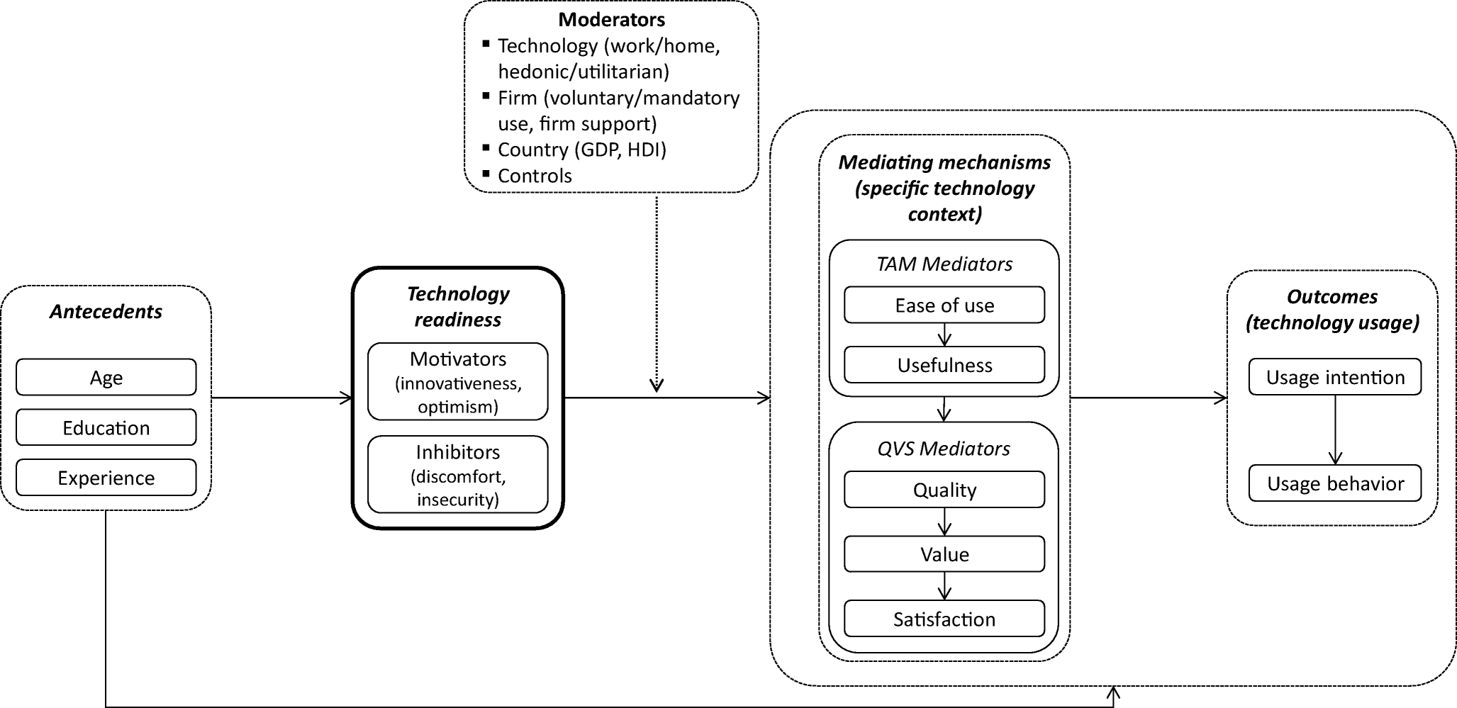 Technology readiness: a meta-analysis of conceptualizations