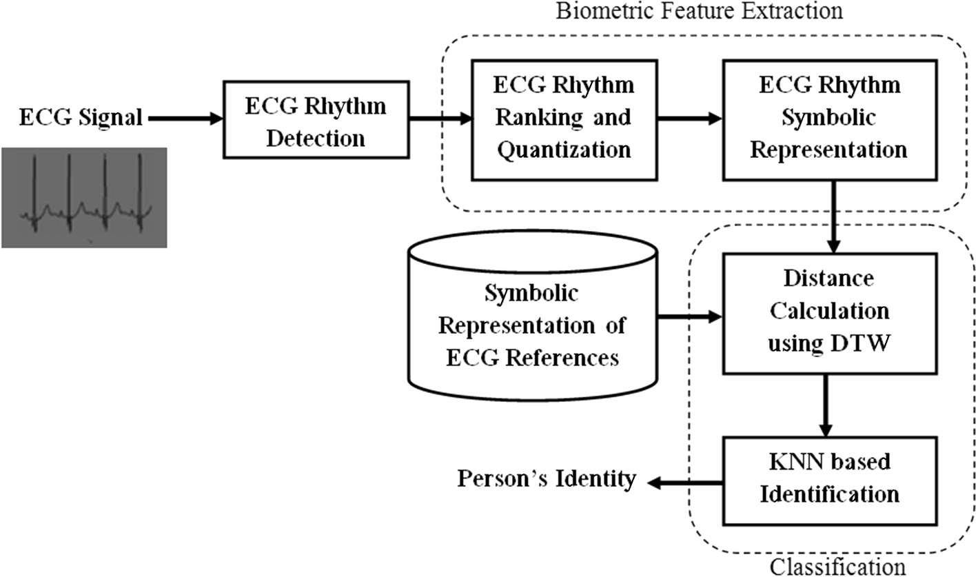 Person identification using ECG signal's symbolic representation and