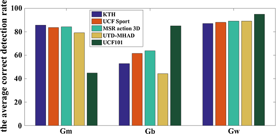 Human action recognition based on the Grassmann multi-graph