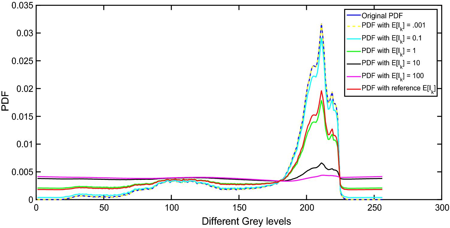 Adaptive histogram equalization based on modified