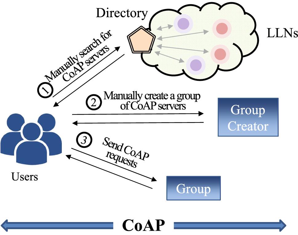SECoG: semantically enhanced mashup of CoAP-based IoT