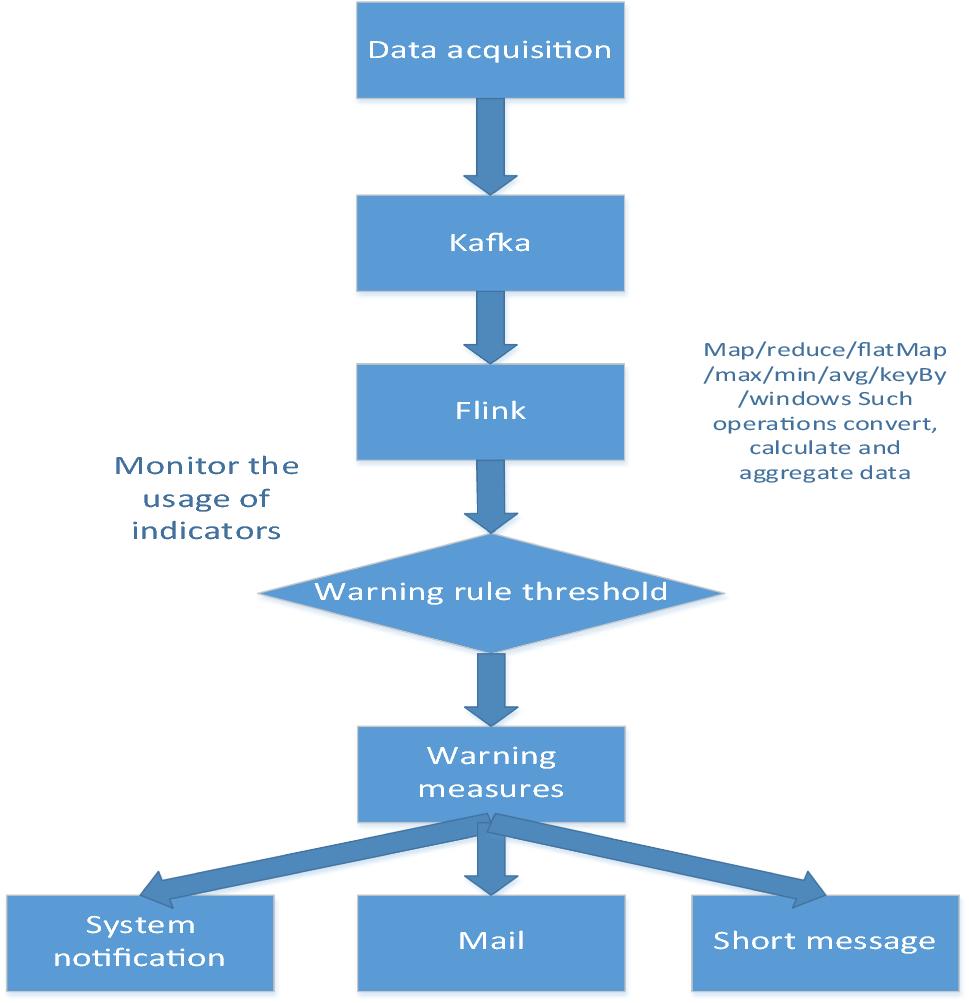 Hydrological stream data pipeline framework based on IoTDB