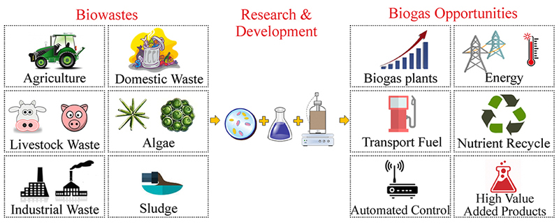 Biogas and its opportunities—A review | SpringerLink