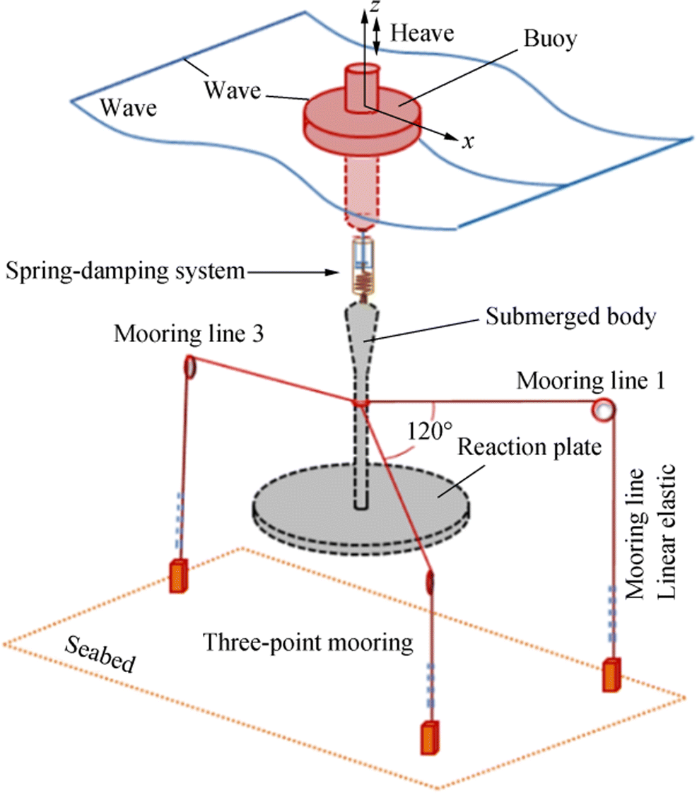 Performance of Two Types of Mooring Systems in the Heave Motion of a
