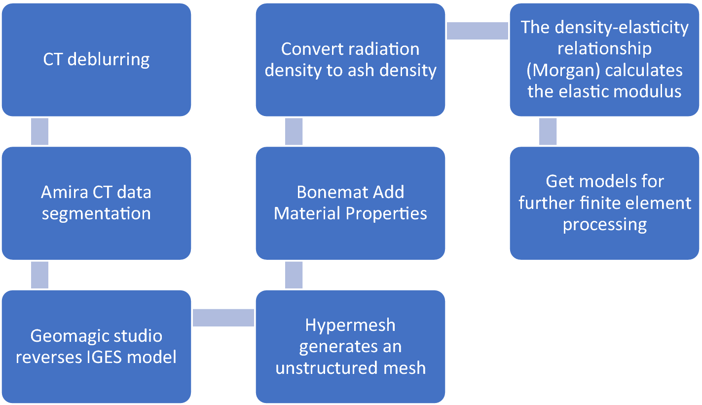 Recent Advance in Evaluation Methods for Characterizing Mechanical