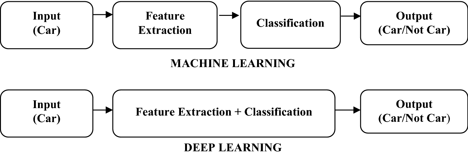 A Survey of Deep Learning and Its Applications: A New Paradigm to