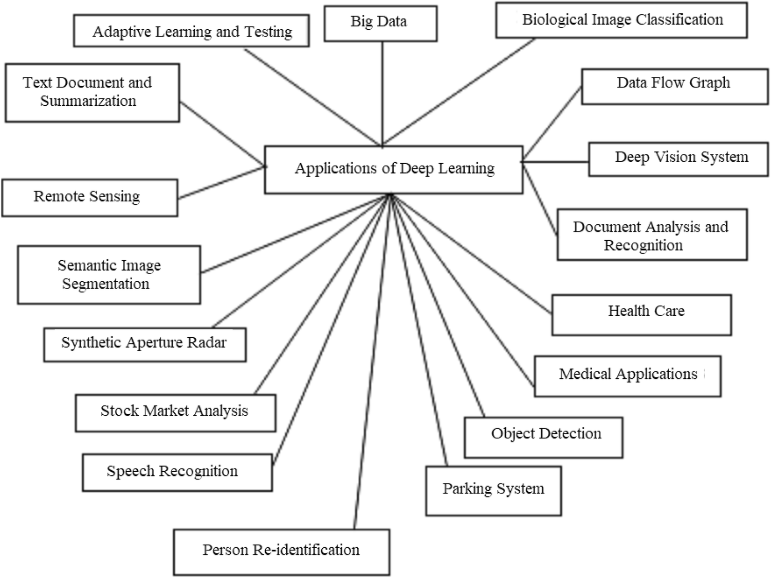 A Survey of Deep Learning and Its Applications: A New
