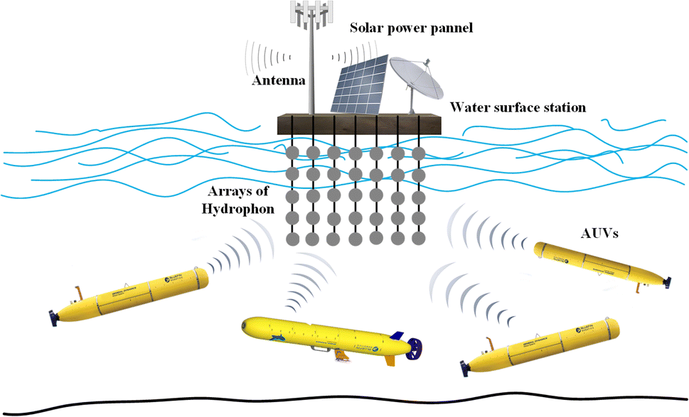 Recent Advances and Future Directions on Underwater Wireless