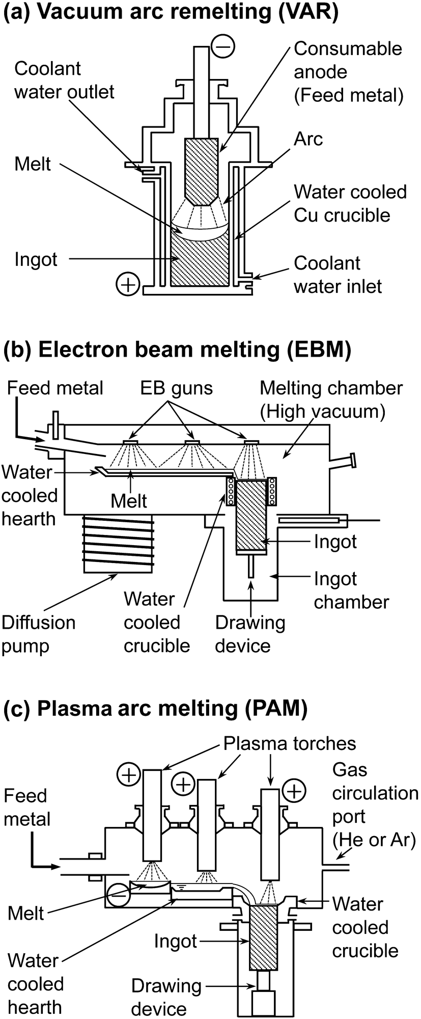 Current Status of Titanium Recycling and Related Technologies