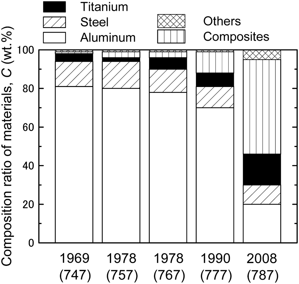 Current Status of Titanium Recycling and Related