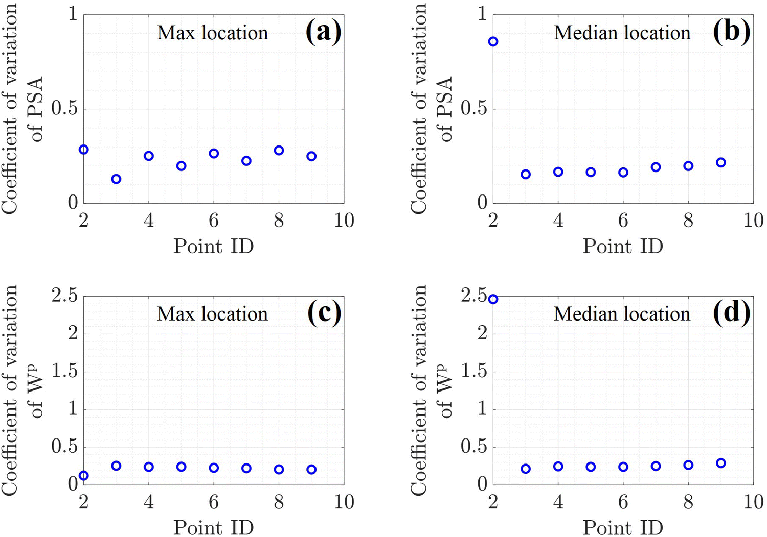 Uncertainty Quantification in the Mechanical Response of Crystal