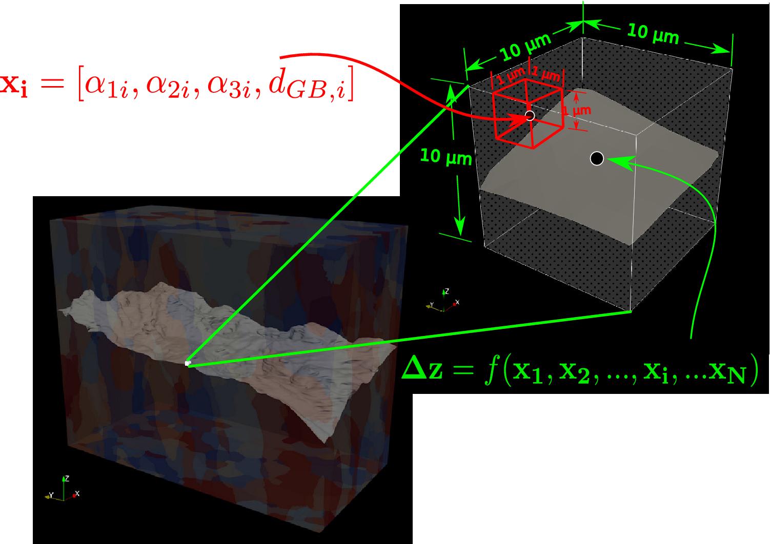 Predicting Microstructure-Sensitive Fatigue-Crack Path in 3D Using a