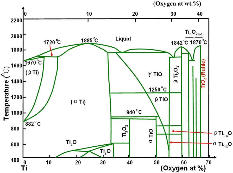 Review of the Effect of Oxygen on Titanium and Deoxygenation