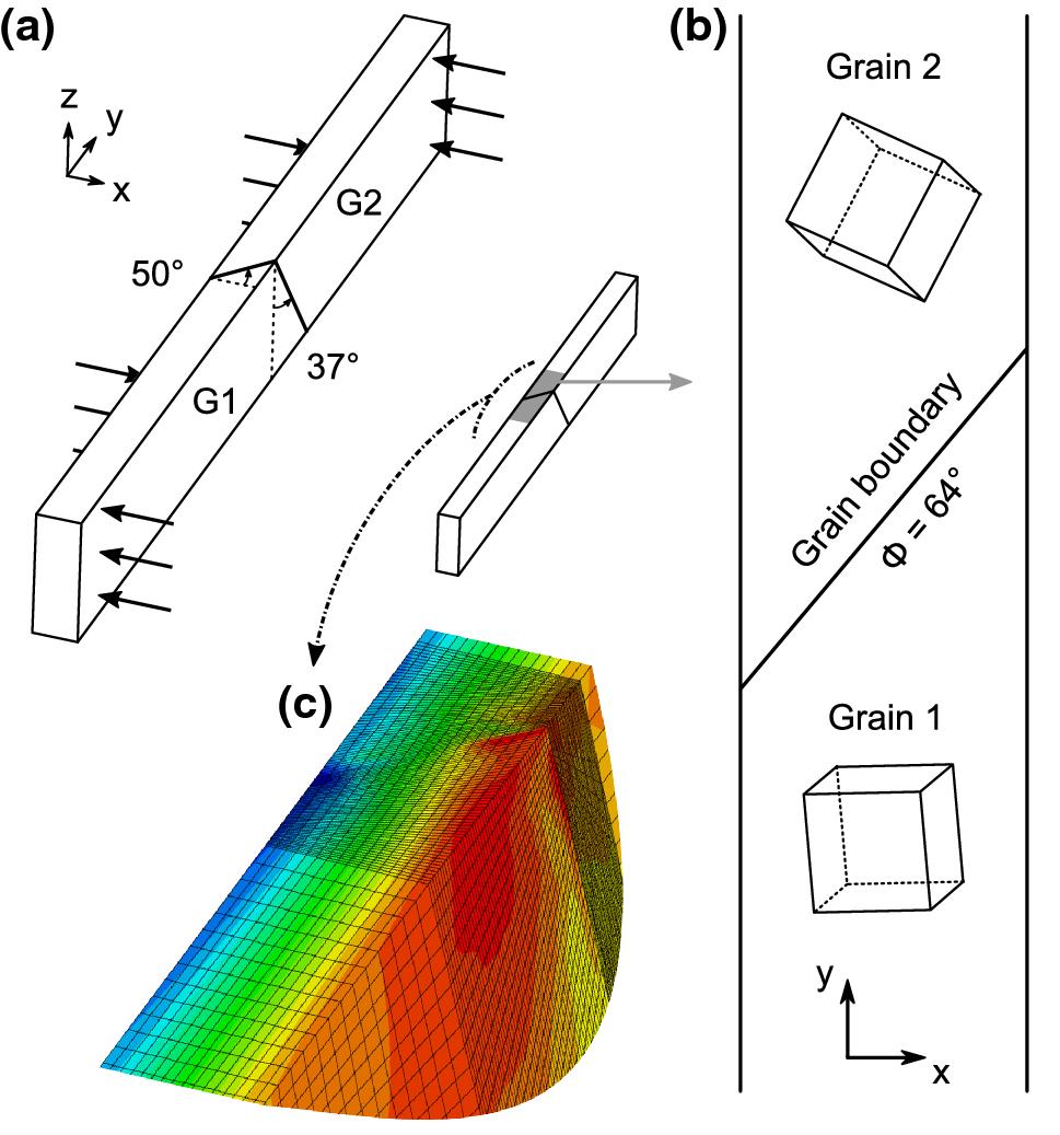 Validity of Crystal Plasticity Models Near Grain Boundaries