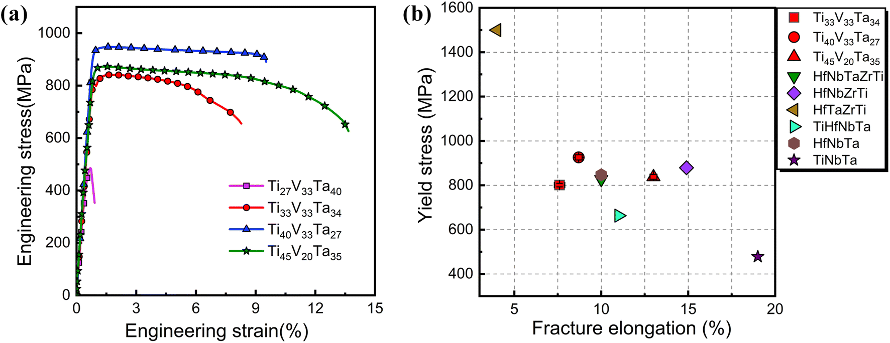 Thermal Stability and Mechanical Properties of Low
