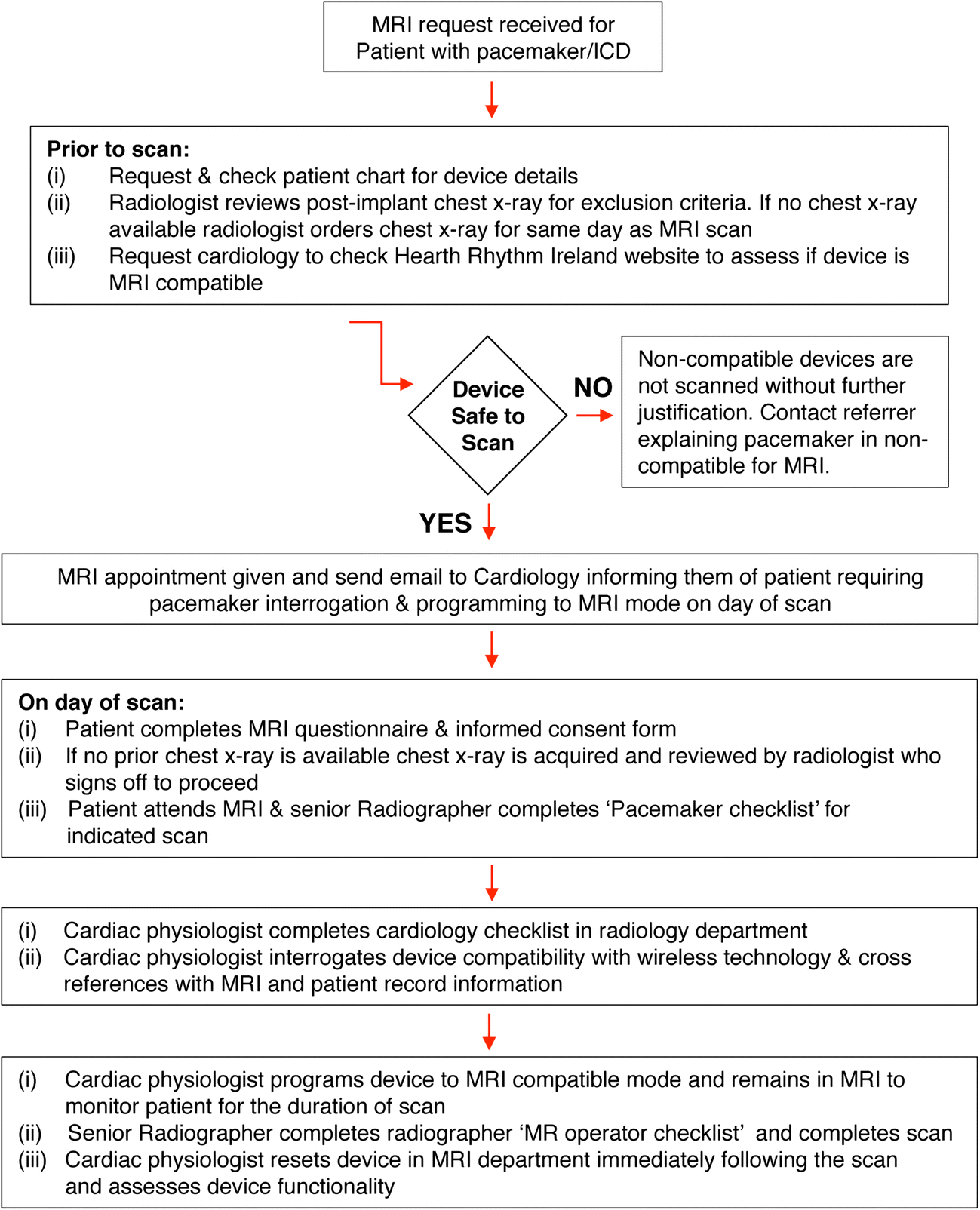Provision of MR imaging for patients with cardiac implantable