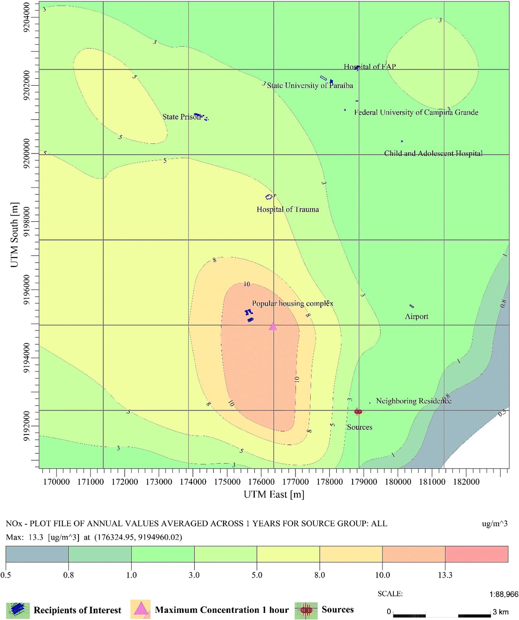 Atmospheric pollutants: modeling with Aermod software | SpringerLink
