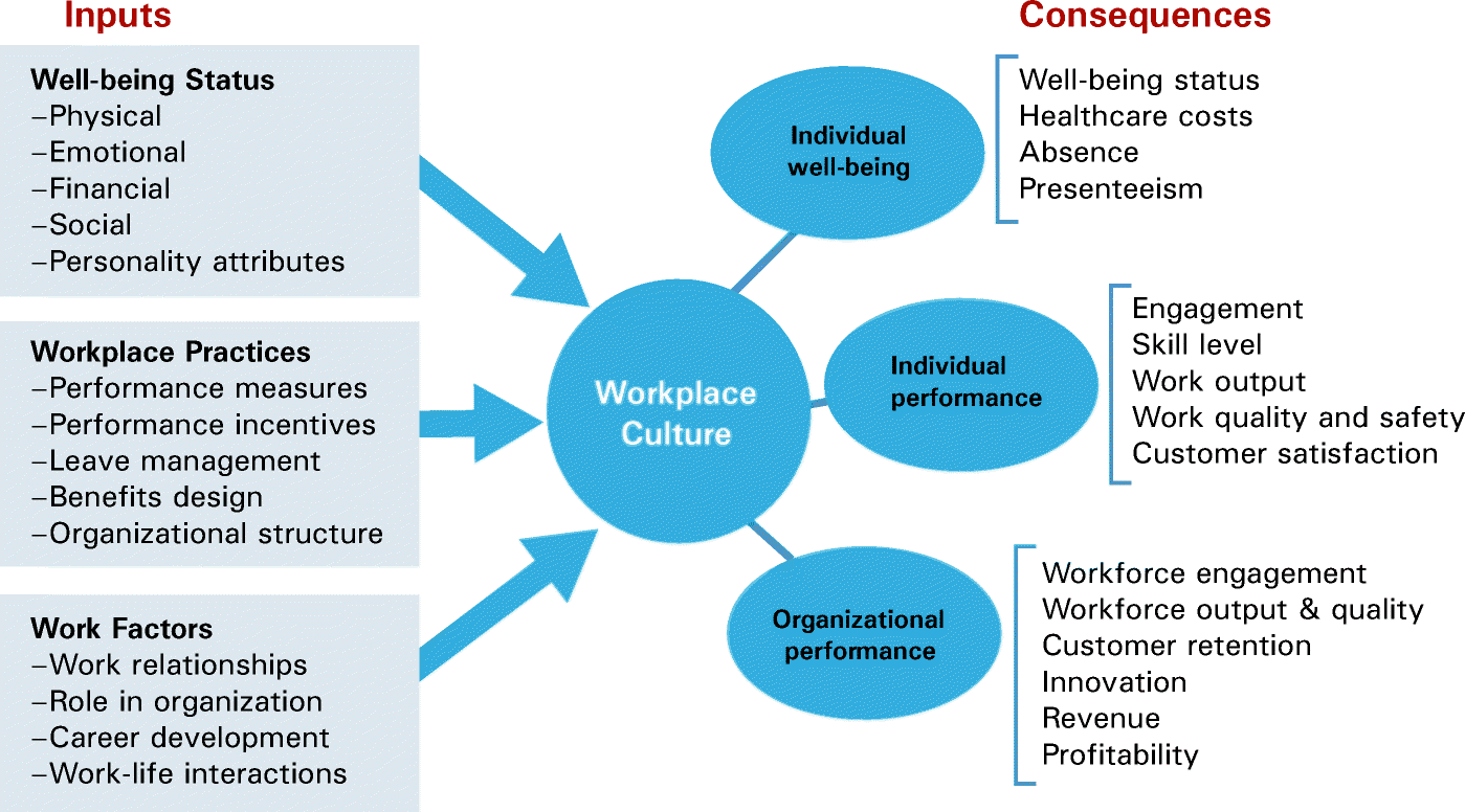 The Healthy Health Care Workplace: a Competitive Advantage