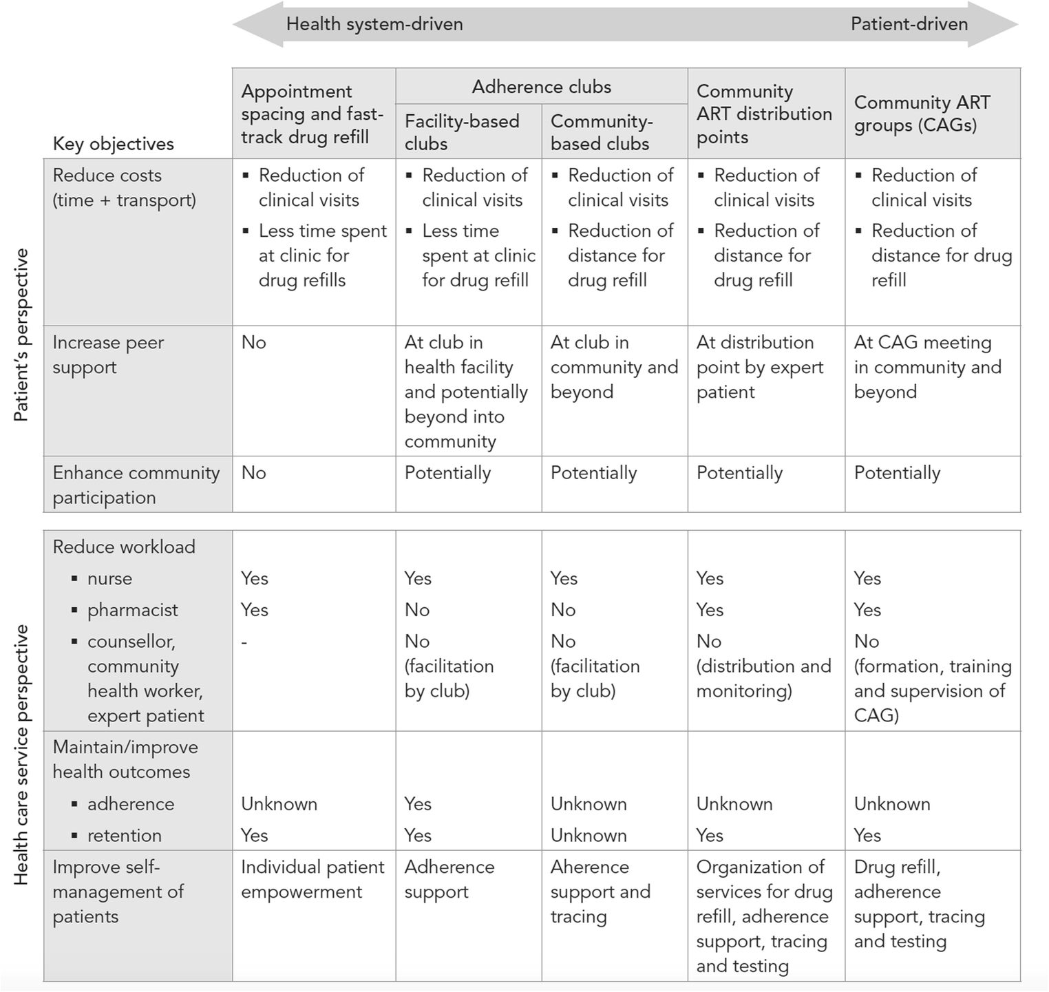 A Review of Differentiated Service Delivery for HIV