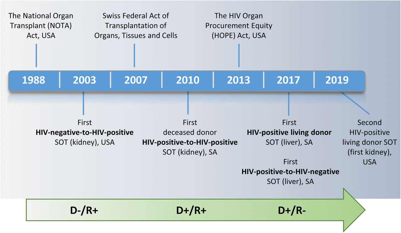 HIV and Solid Organ Transplantation: Where Are we Now