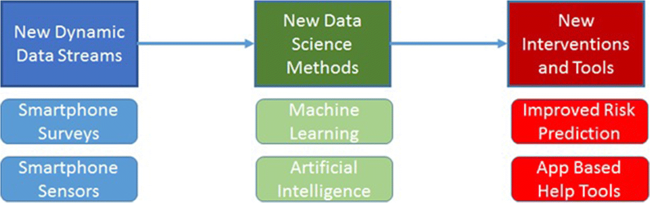 Smartphones, Sensors, and Machine Learning to Advance Real