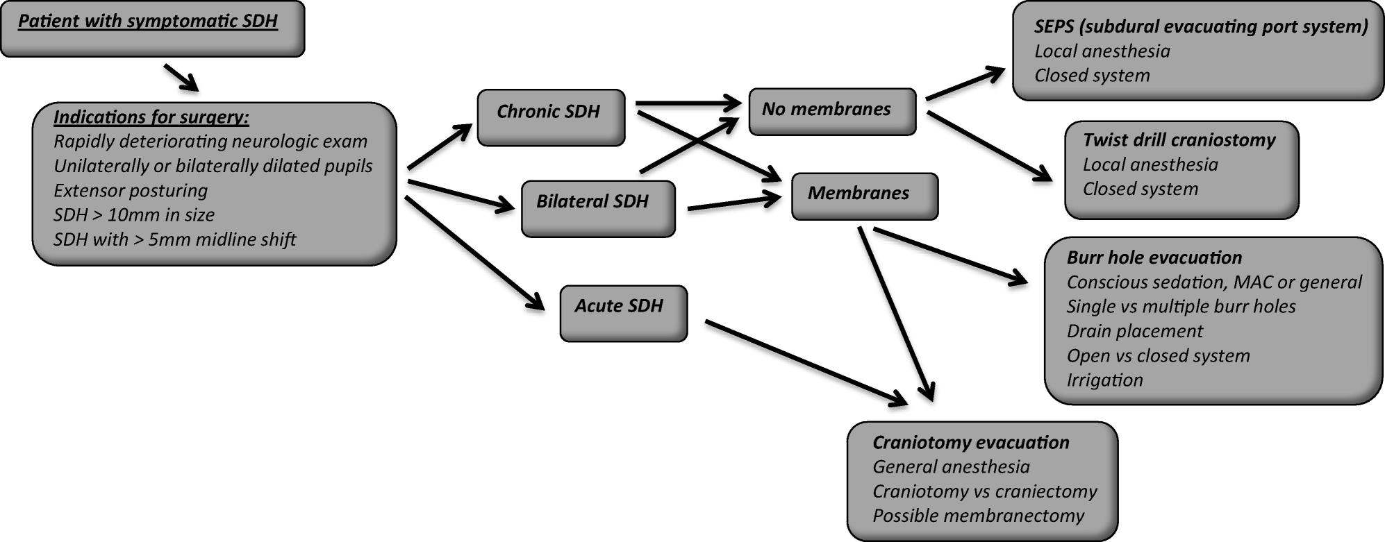 Management of Subdural Hematomas: Part II  Surgical Management of