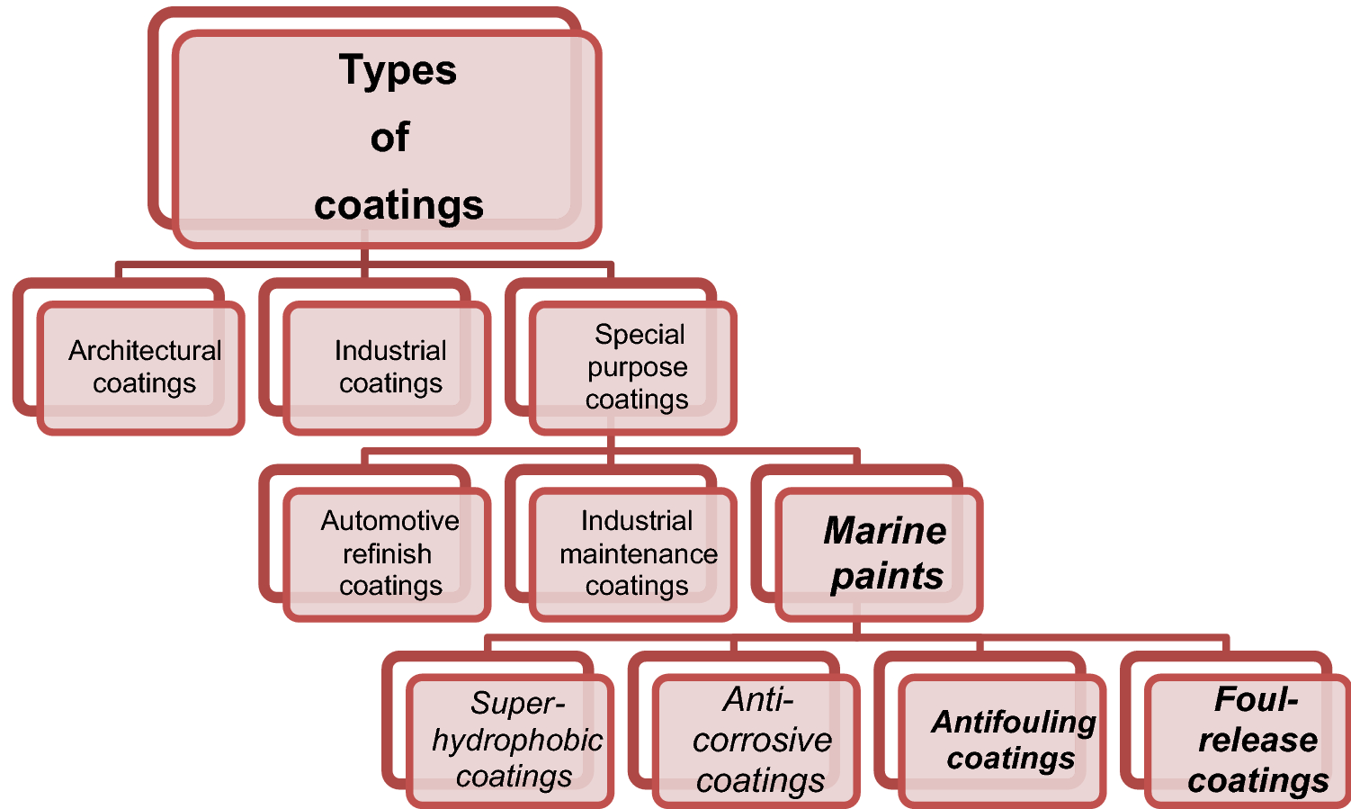 A review on protective polymeric coatings for marine