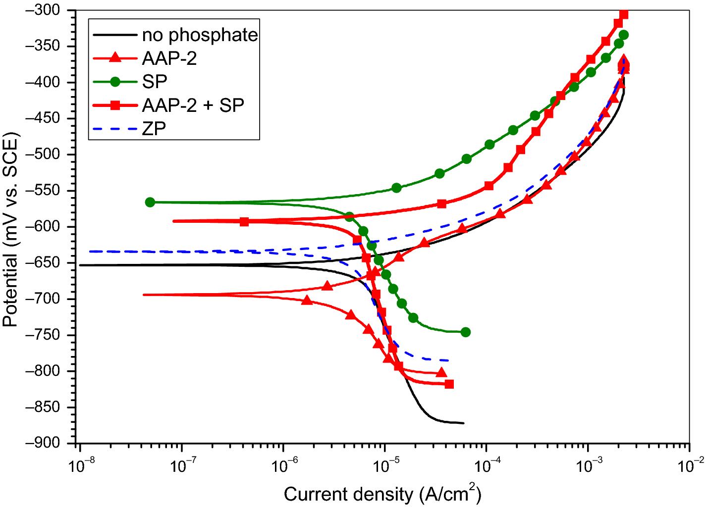 Influence of novel ammonium-modified zinc-free phosphate