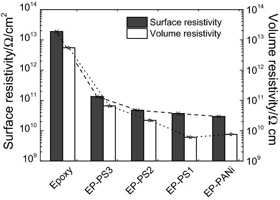 Synthesis of conducting PANi/SiO2 nanocomposites and their