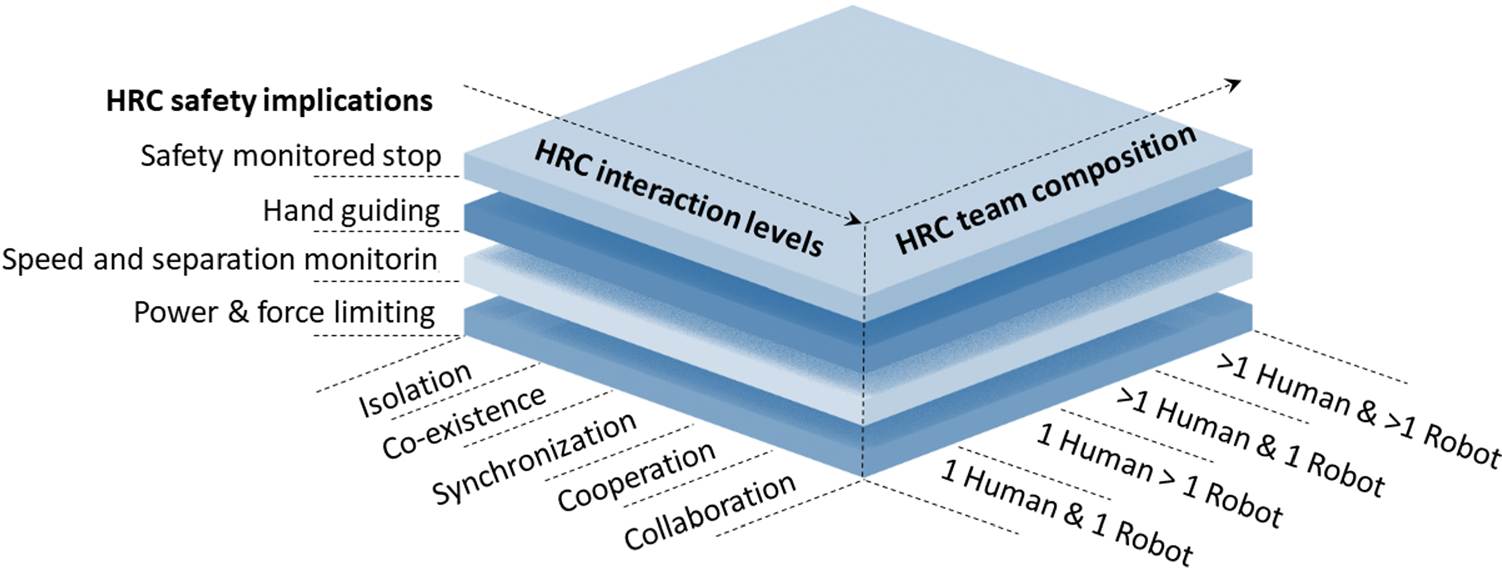 Developing a reference model for human–robot interaction | SpringerLink