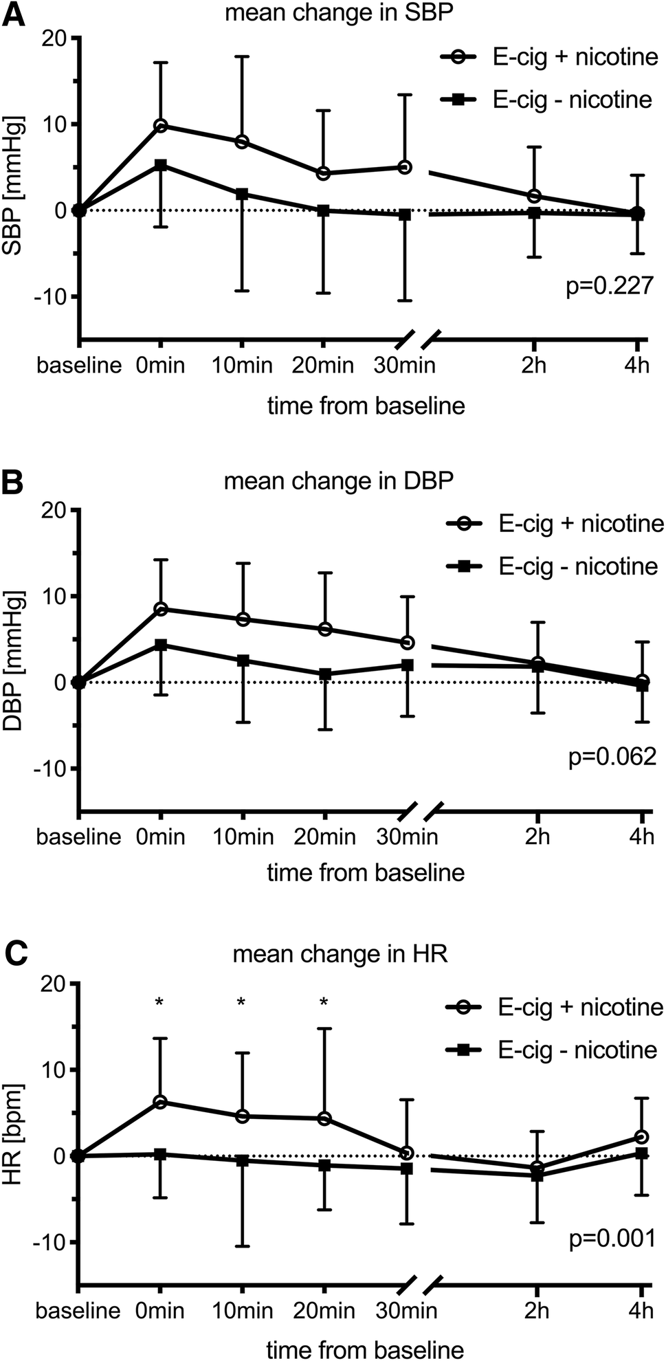 Acute Effects of Electronic Cigarette Inhalation on the