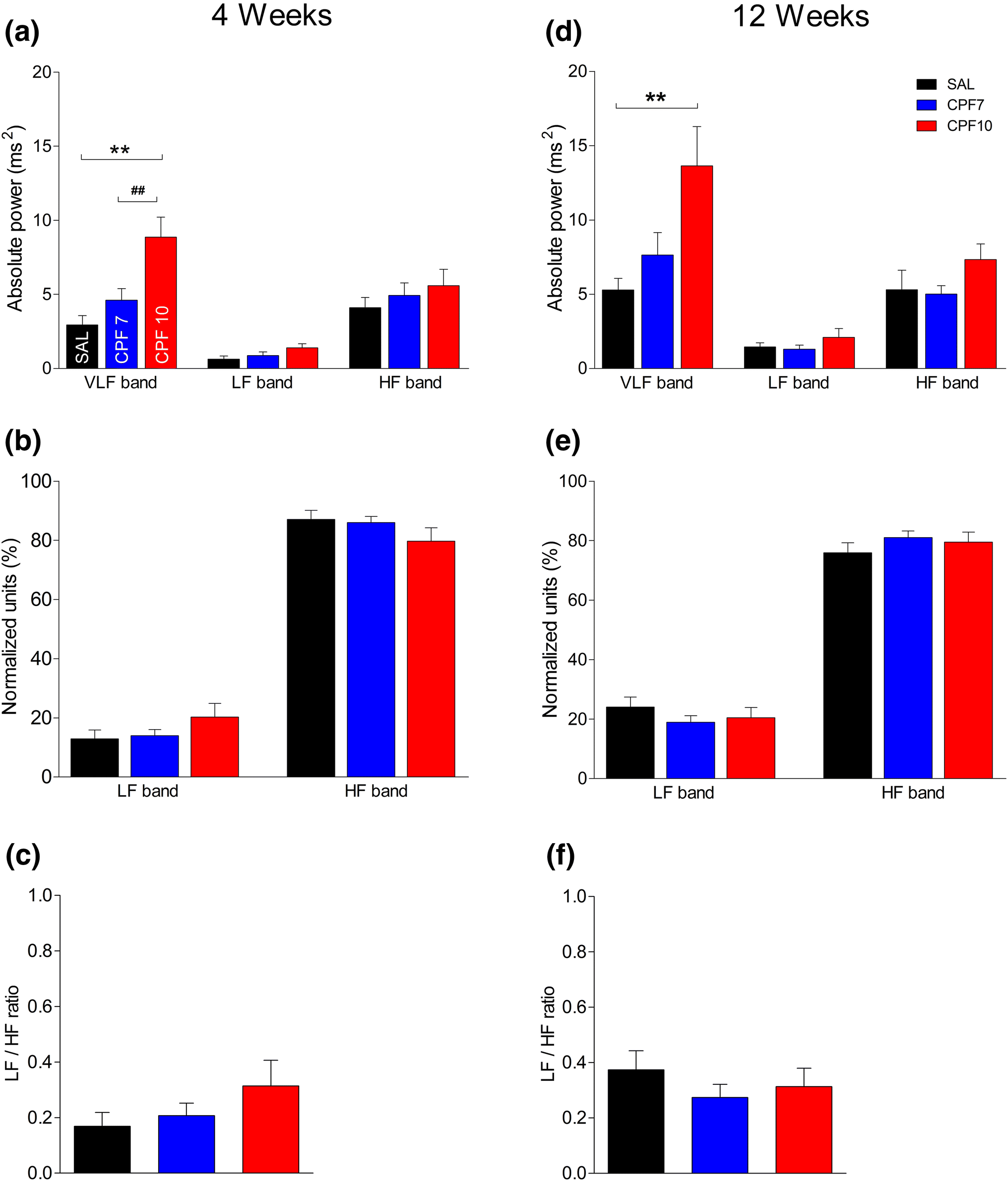Intermittent Exposure to Chlorpyrifos Differentially Impacts