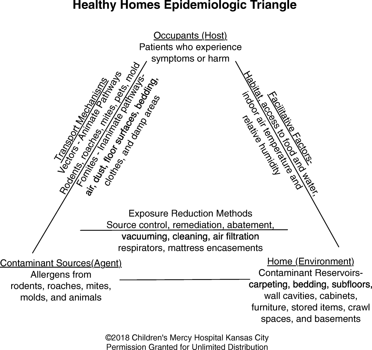 The Role of Home Environments in Allergic Disease   SpringerLink