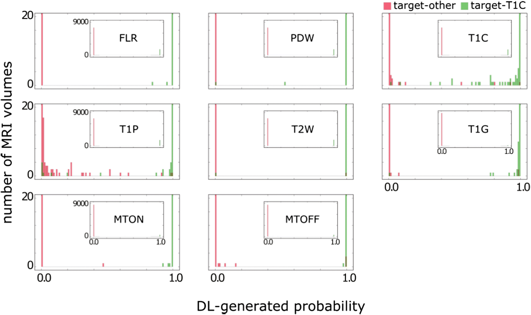 Using Deep Learning Algorithms to Automatically Identify the
