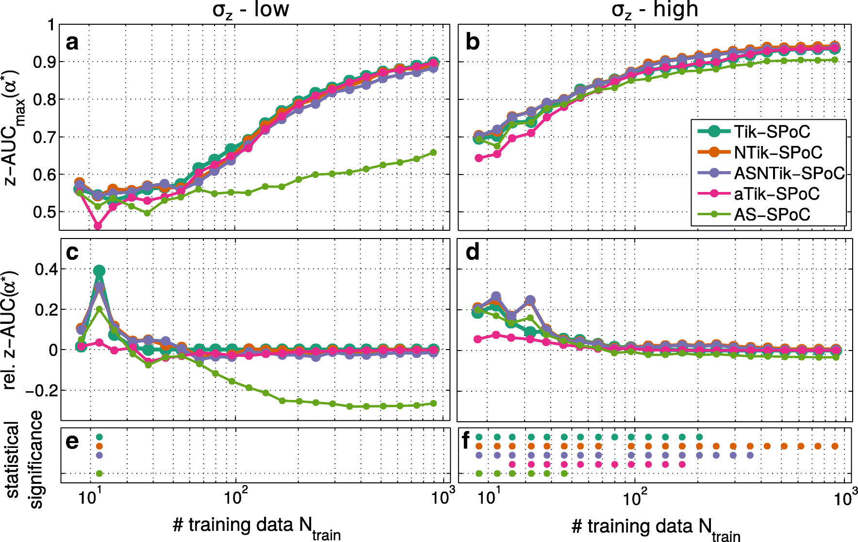 Characterizing Regularization Techniques for Spatial Filter