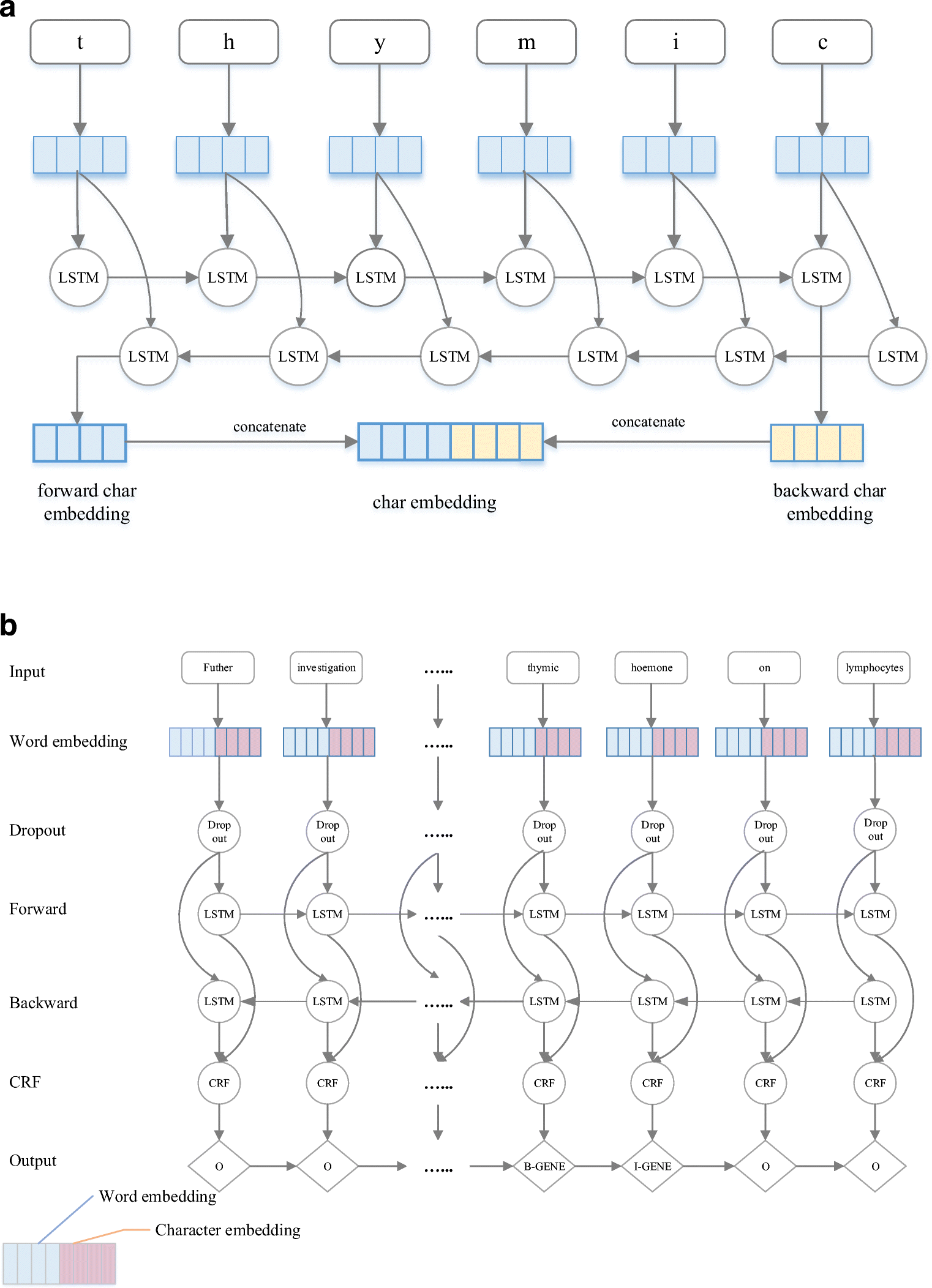 A Text Mining Pipeline Using Active and Deep Learning Aimed at