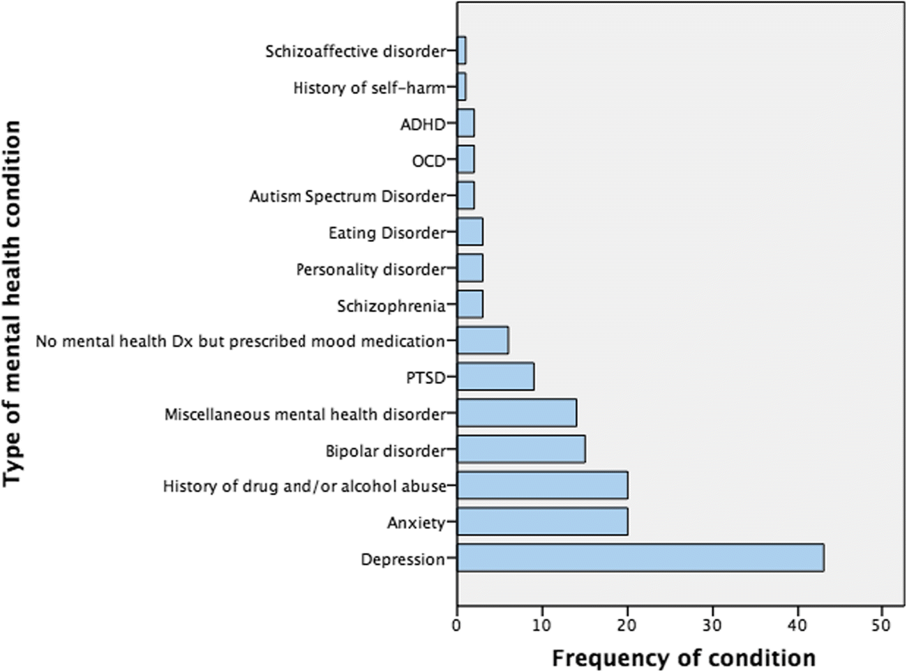 The role of voluntary and involuntary drug and alcohol consumption