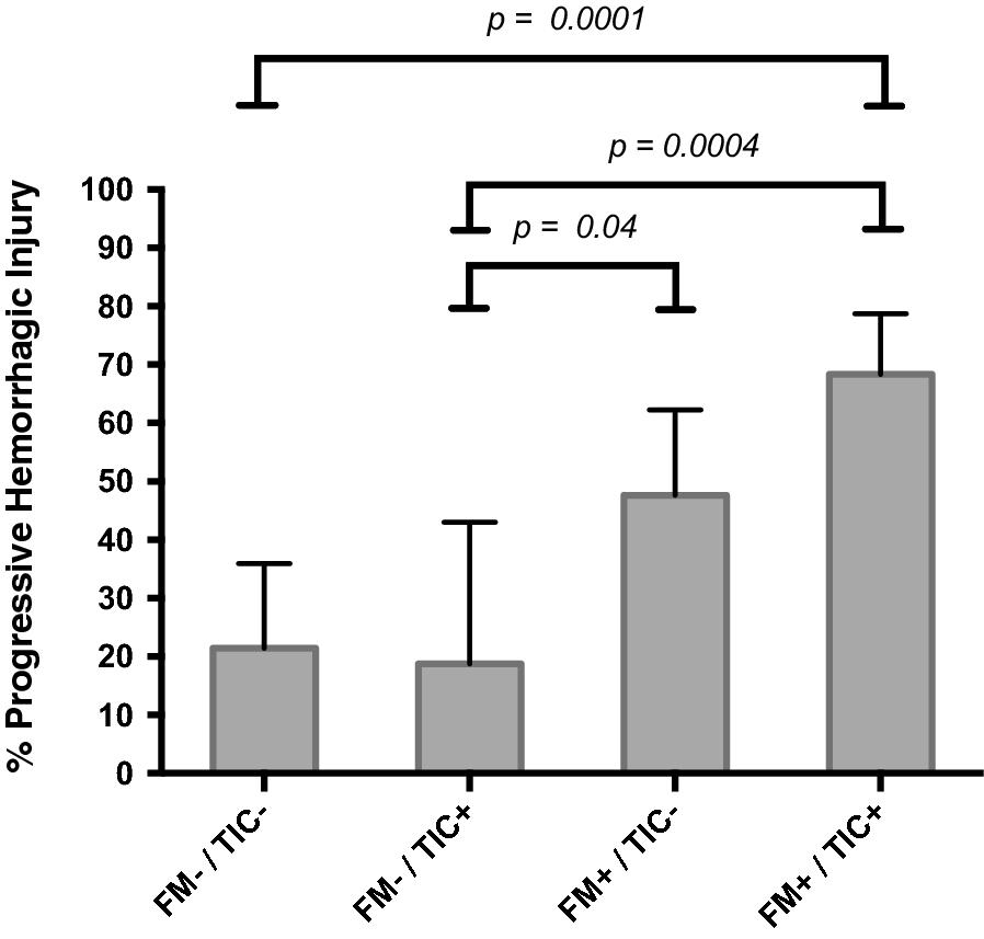 Ability Of Fibrin Monomers To Predict Progressive
