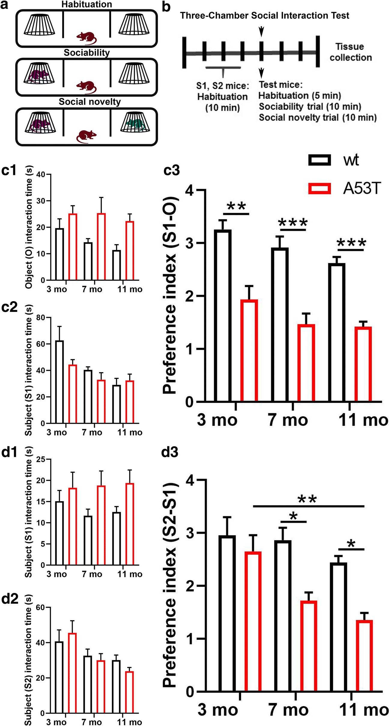 Treatment Restores Sociability In >> Early Sociability And Social Memory Impairment In The A53t